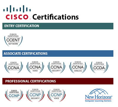 CISCO Certification Paths at New Horizons Spokane